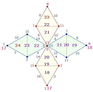 das numer quadrat  achsenwerte bedeutung  zahl