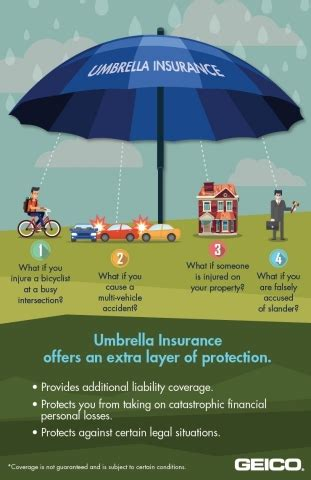 GEICO says umbrella insurance offers a canopy of extra ...
