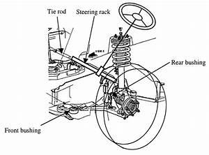 Mcpherson Strut Type Of Suspension