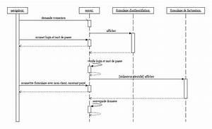 Le Diagramme De S U00e9quence Et Le Diagramme De Collaboration