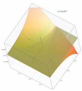 Höhenlinien Berechnen : funktionen funktionen berechnen und zeichnen mit h henlinien mathelounge ~ Themetempest.com Abrechnung