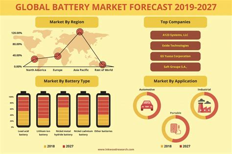 Global Battery Market Trends, Share, Size, Stats ...