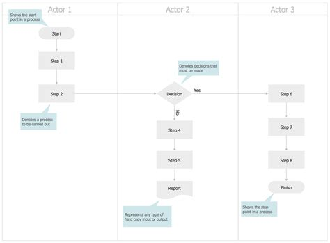 cross functional flowcharts solution conceptdrawcom