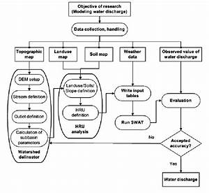 Flow Chart Of Modeling Water Discharge In Be River Basin