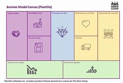 Canvas Negocio Modelo Lienzo Ejemplo Estrategias Competir
