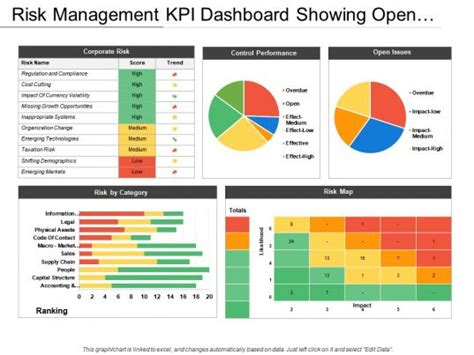 risk management kpi dashboard showing open issues
