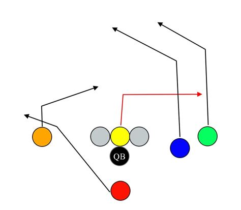 football flag right bench twins strategies plays play 8v8