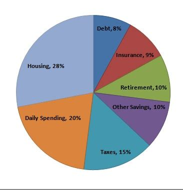 Ideal Image Pay Bill What Should Your Financial Pie Chart Look Like