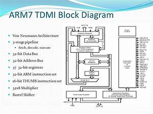 Arm9 Dual Core Processor Block Diagram