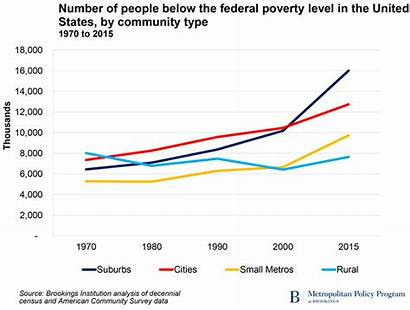 Poverty America Charts Global Reduce Trends Inequality