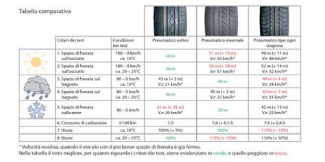 tcs test si鑒e auto test pneumatici invernali 2010 2011 tcs e altroconsumo sicurauto it
