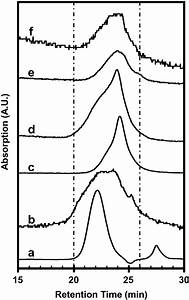 Size Exclusion Chromatograms For   A  Polystyrene Standard
