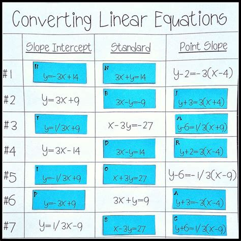 Converting Linear Equations