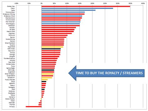 Best Cheap Stocks Cheap Undervalued Gold Mining Stocks