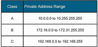 Image result for ip v4 private address