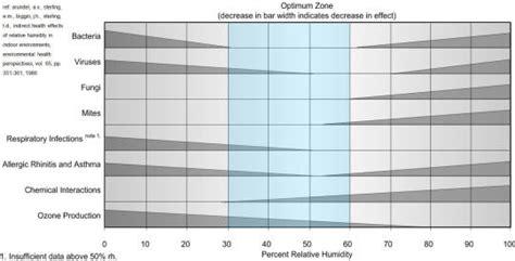 humidity comfort level home humidity comfort indooor environmental quality