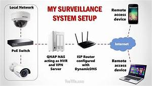 How We Built Our Diy Home Security Camera System