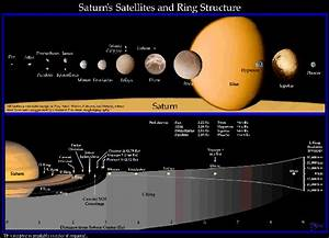 Ring-Moon Systems Node - Diagram of Saturn's Ring System