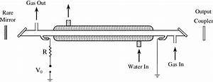 Schematic Setup Of The Slow Flow Co2 Laser Model