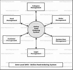 Online Food Ordering System Dataflow Diagram  Dfd