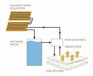 Boiler Piping Diagram For Radiant Heat