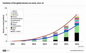 The Long Road Ahead For Electric Vehicles