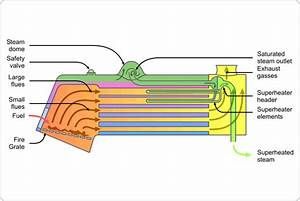 File Locomotive Fire Tube Boiler Schematic Png
