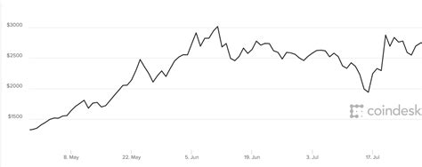 bitcoin price usd bitcoin live news price as investor warns