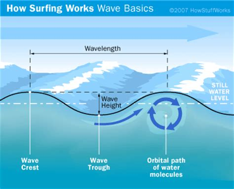The Physics Waves Howstuffworks
