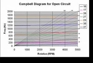 Campbell Diagram For Open