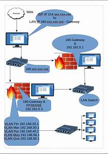 Vlan Ip To Lan Ip