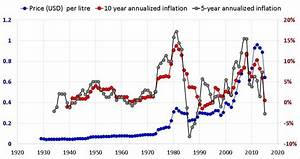 Petrol Diesel Historical Price Data In India With