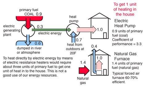 Physics Heat Pump Diagram