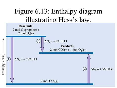 Hess's Law Hess's Law Of Heat Summation States That For A
