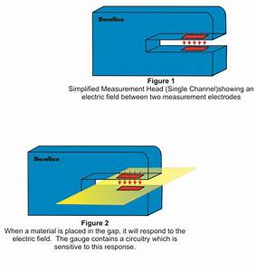 Alternative to Nuclear Gauging - SolveTech, Inc SolveTech, Inc