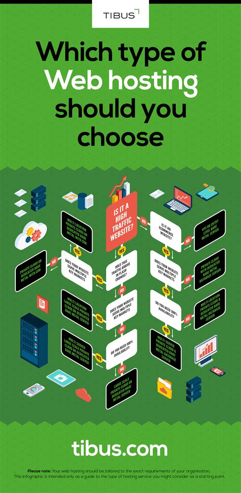 Best Hosting by How To Choose The Best Web Hosting For Your Needs