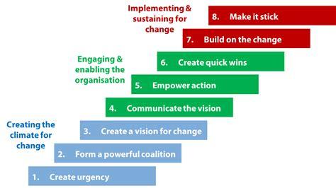 Kotter Change Management Book by John Kotter S 8 Step Organisational Change Model Pt1