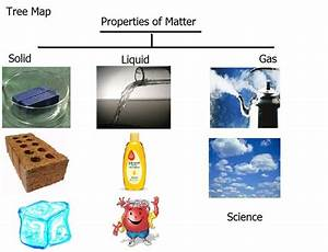 Solid Liquid Gas Printable | Search Results | Calendar 2015