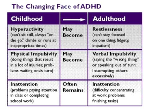 adhd in children signs symptoms amp teaching strategies 645   Transformation of ADHD from Children to Adulthood