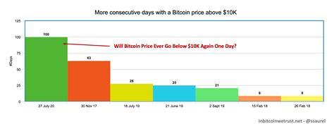 Why is bitcoin going down? Bitcoin Has Been Above $10K for 100 Days - Will Its Price Ever Drop Below $10K Again?   In ...