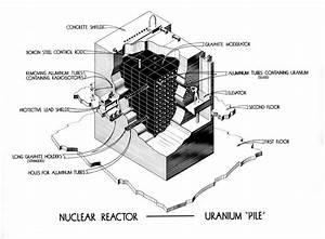 Nuclear Reactor Diagram Moderator