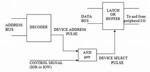 A Simple Block Diagram Of I  O Interface The Basic Input Output Device
