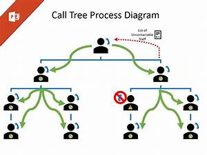 Manual Call Tree Process Diagram - Powerpoint