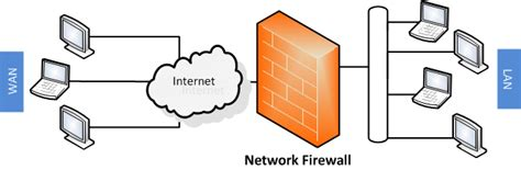 network firewalls  solve