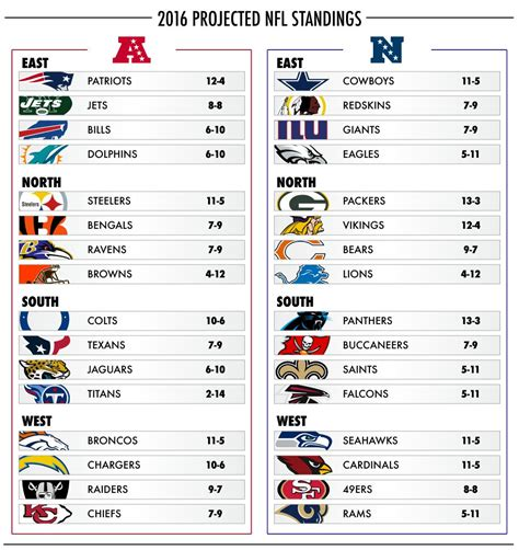 usa today predicted  score    nfl games