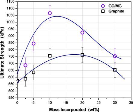 graphene oxidemultilayer graphene synthesized  electrochemically exfoliated graphite
