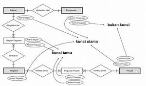Sistem Basis Data  U2013 Entity Relationship Diagram  Erd