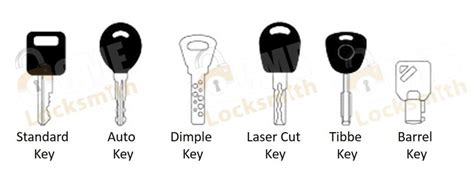 The Basic Equipment & Tools Needed For A Locksmith
