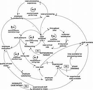 Causal Loop Diagram Of Key Interdependencies