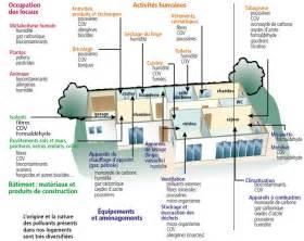 Assainir L Air De La Maison : 18 la pollution de l air la maison ~ Zukunftsfamilie.com Idées de Décoration